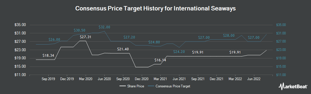 Price Target History for International Seaways (NYSE:INSW)