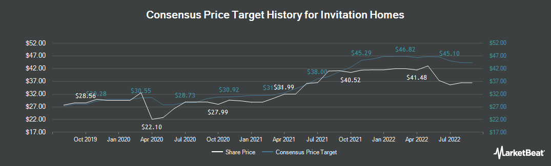 Price Target History for Invitation Homes (NYSE:INVH)