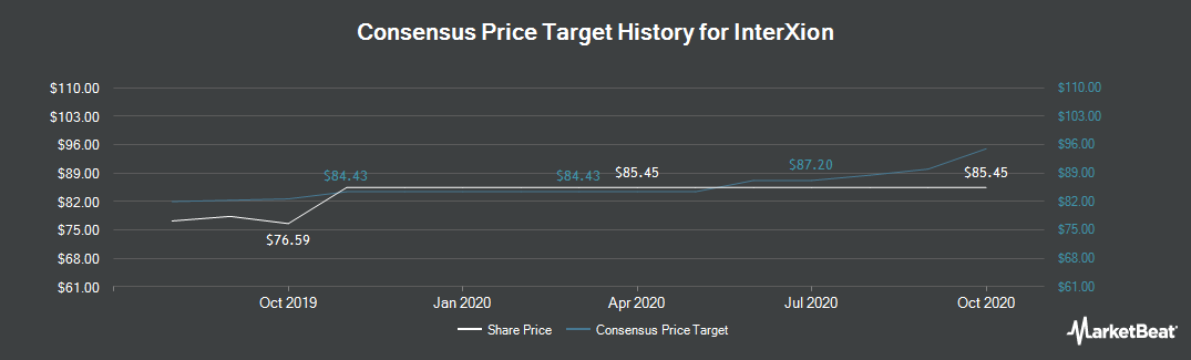 Price Target History for Interxion (NYSE:INXN)