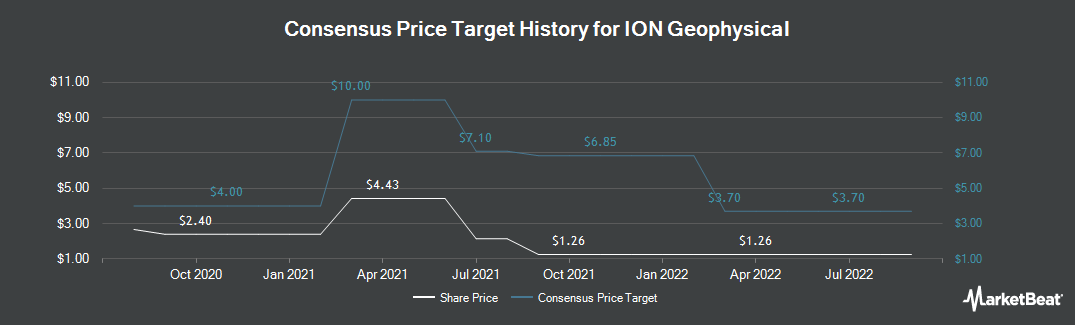 Price Target History for Ion Geophysical (NYSE:IO)