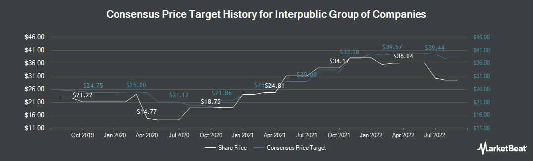 Price Target History for Interpublic Group of Companies (NYSE:IPG)