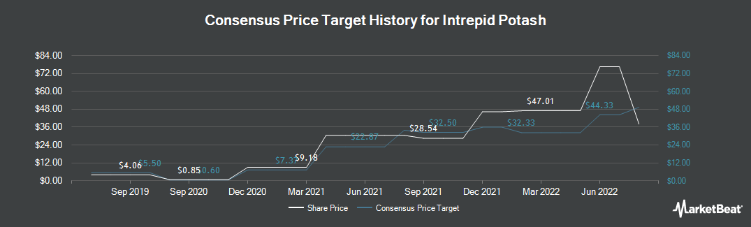 Price Target History for Intrepid Potash (NYSE:IPI)
