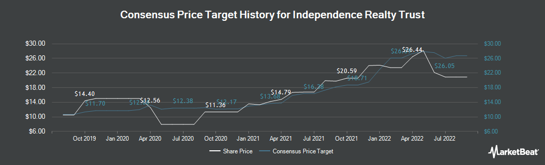 Price Target History for Independence Realty Trust (NYSE:IRT)