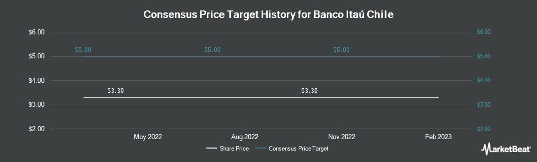 Price Target History for Itau Corpbanca (NYSE:ITCB)