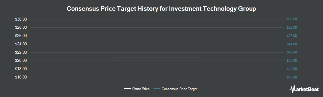 Price Target History for Investment Technology Group (NYSE:ITG)