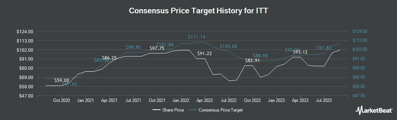 Price Target History for ITT (NYSE:ITT)