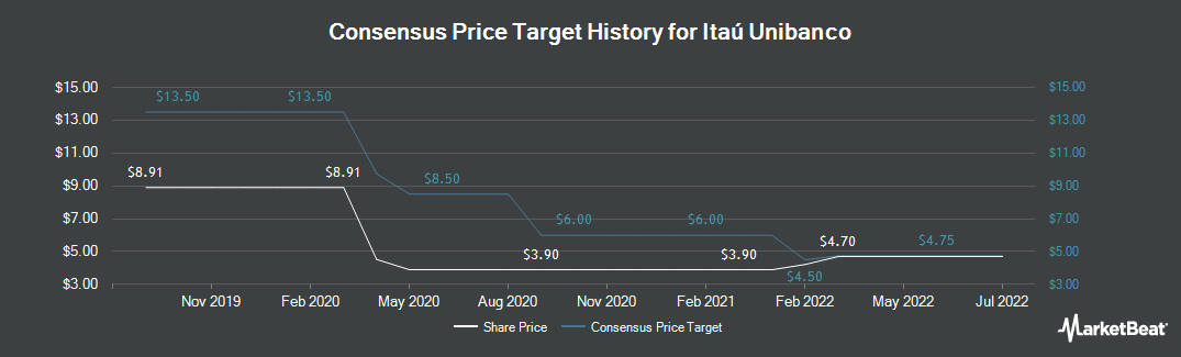 Price Target History for Itau Unibanco (NYSE:ITUB)
