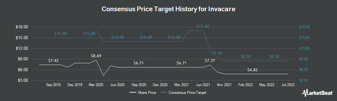 Price Target History for Invacare Corporation (NYSE:IVC)