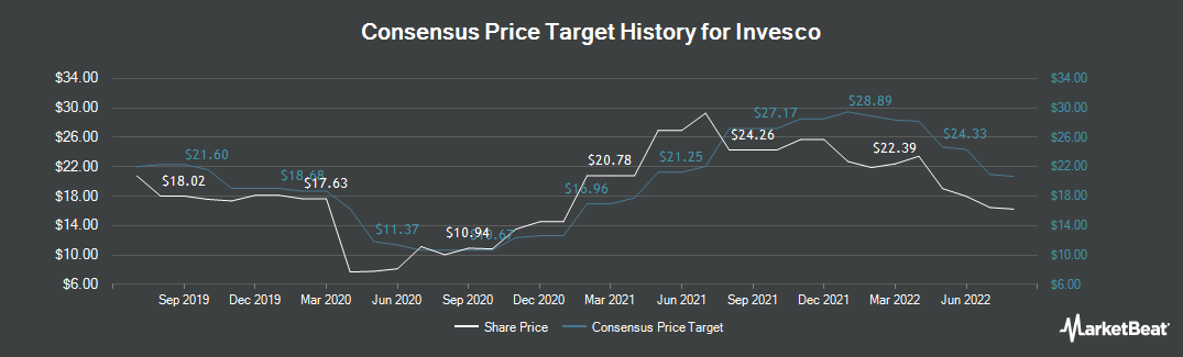 Price Target History for Invesco (NYSE:IVZ)