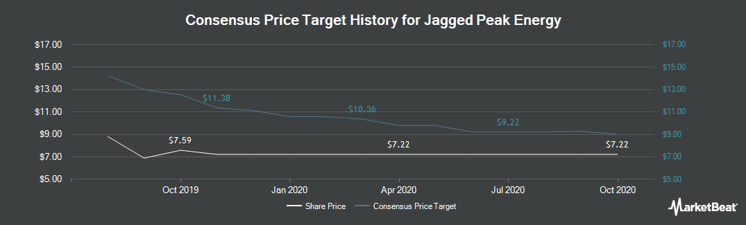 Price Target History for Jagged Peak Energy (NYSE:JAG)