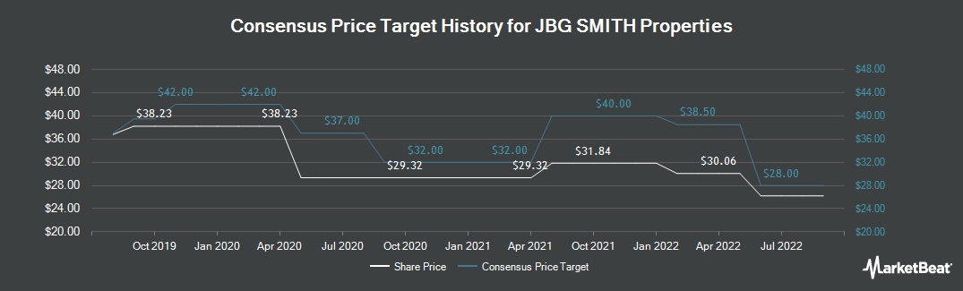 Price Target History for JBG SMITH Properties (NYSE:JBGS)