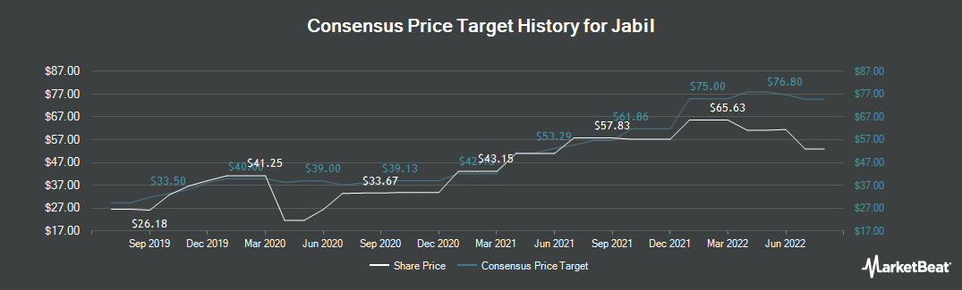 Price Target History for Jabil Circuit (NYSE:JBL)