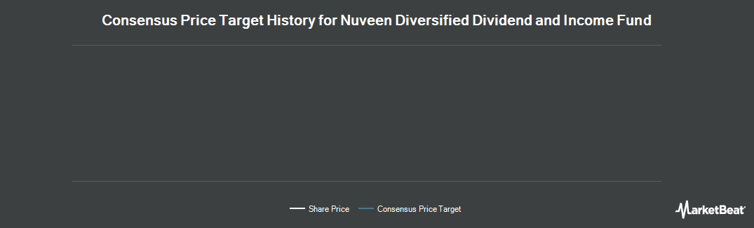 Price Target History for Nuveen Diversified Dividend & Income Fd. (NYSE:JDD)