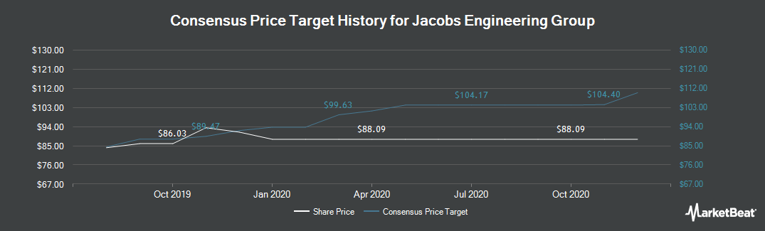 Price Target History for Jacobs Engineering Group (NYSE:JEC)