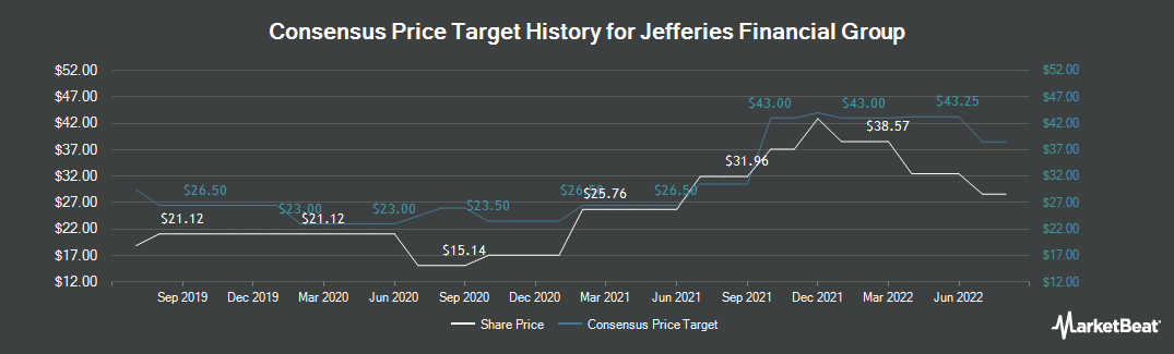 Price Target History for Jefferies Financial Group (NYSE:JEF)