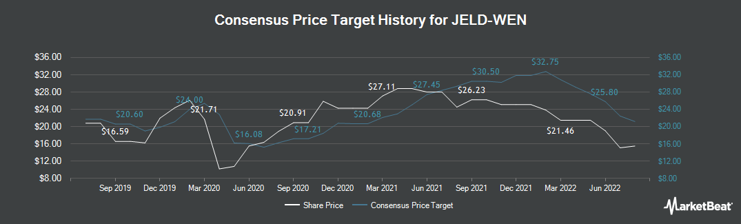 Price Target History for Jeld-Wen (NYSE:JELD)