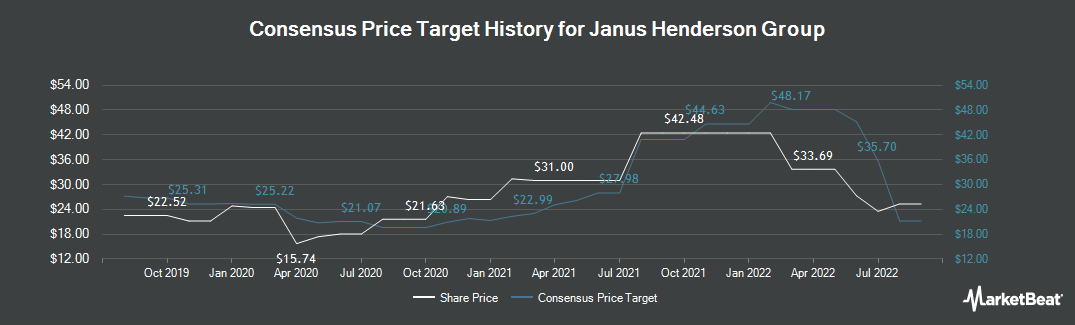 Price Target History for Henderson Group (NYSE:JHG)