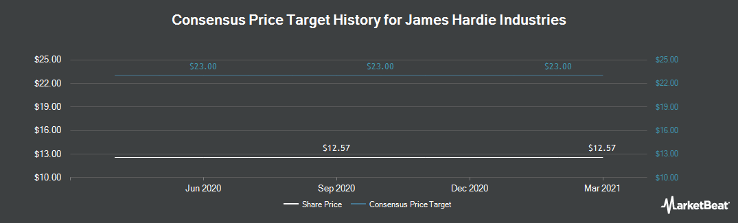 Price Target History for James Hardie Industries PLC. (NYSE:JHX)