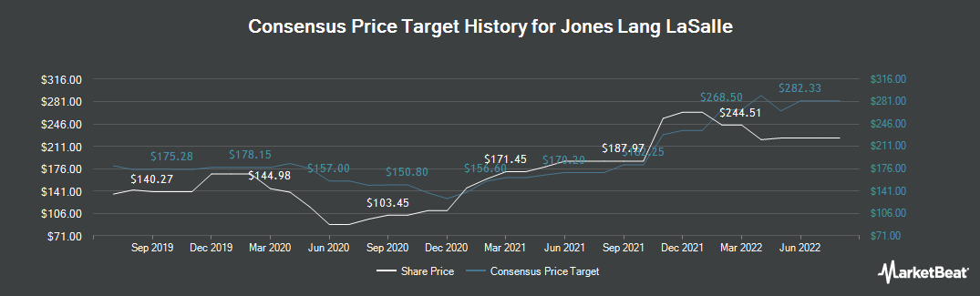 Price Target History for Jones Lang LaSalle (NYSE:JLL)
