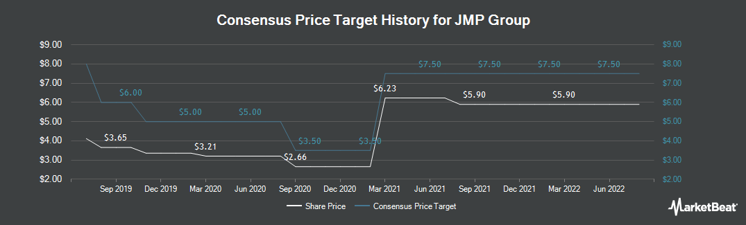 Price Target History for JMP Group (NYSE:JMP)