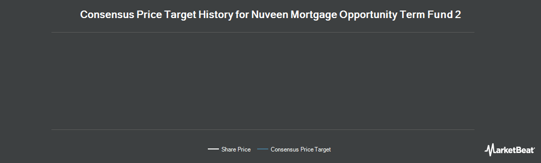 Price Target History for Nuveen Mortgage Opportunity Term Fund 2 (NYSE:JMT)