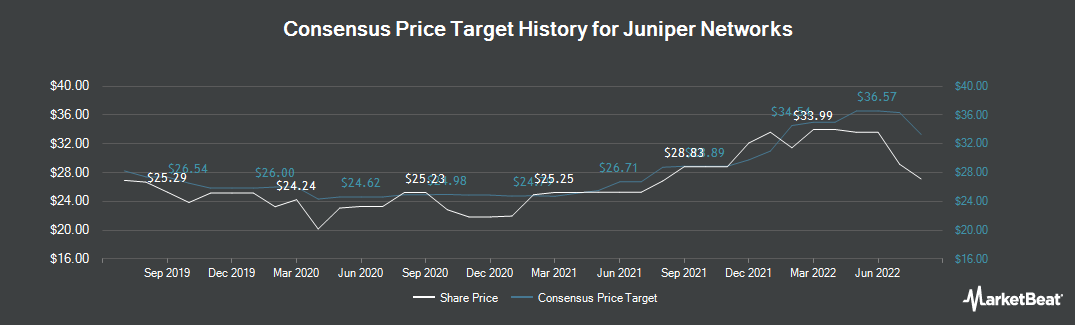 Price Target History for Juniper Networks (NYSE:JNPR)