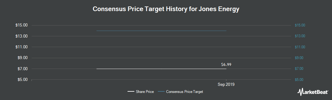 Price Target History for Jones Energy (NYSE:JONE)