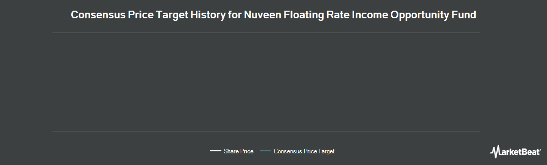 Price Target History for Nuveen Floating Rate Income Opportnty Fd (NYSE:JRO)