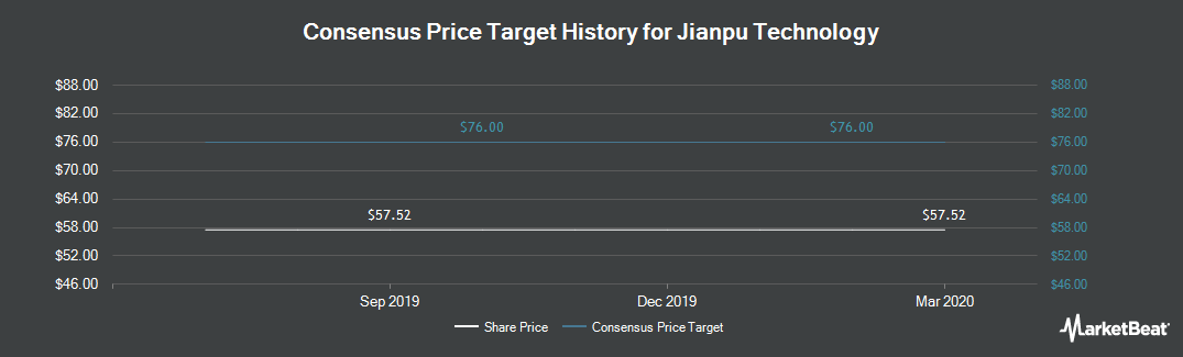 Price Target History for Jianpu Technology (NYSE:JT)