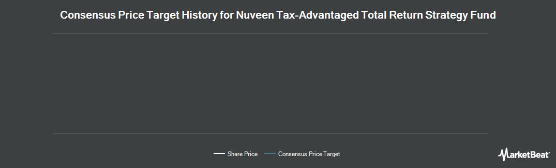Price Target History for Nuveen Tax-Advantaged Ttl Rtrn Strtgy Fd (NYSE:JTA)