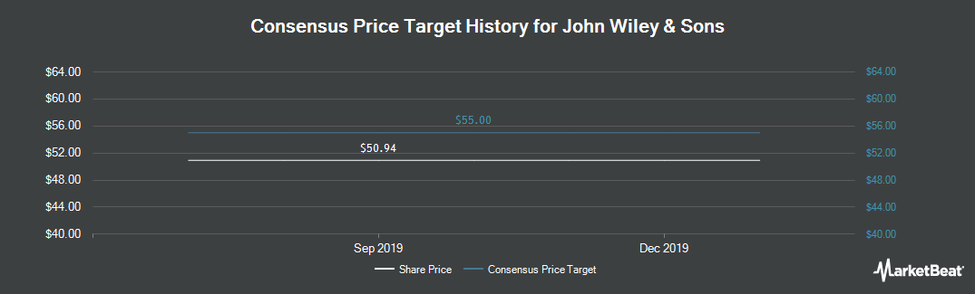 Price Target History for John Wiley & Sons (NYSE:JW.A)