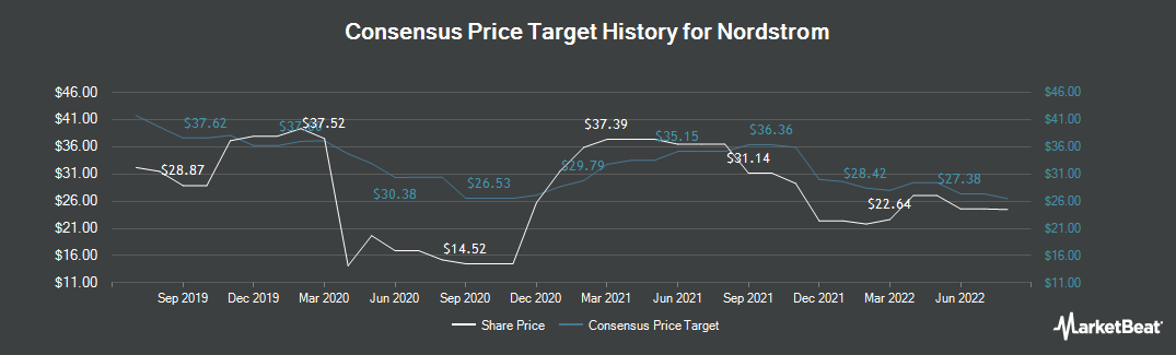 Price Target History for Nordstrom (NYSE:JWN)
