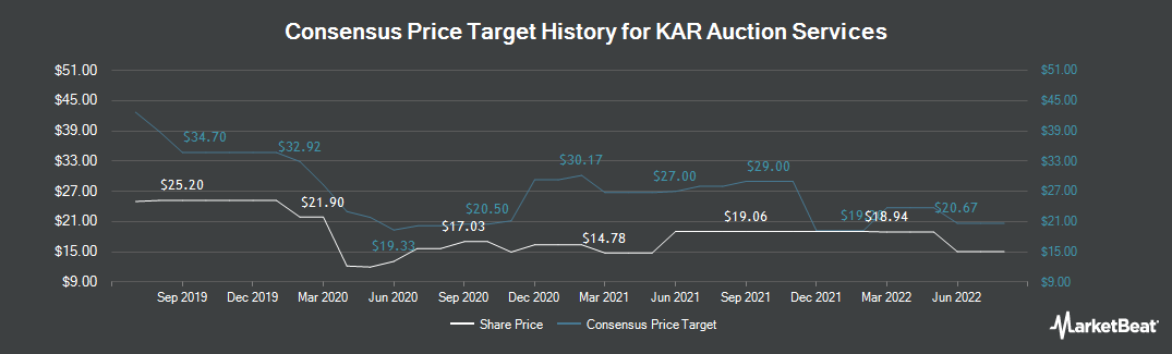 Price Target History for KAR Auction Services (NYSE:KAR)