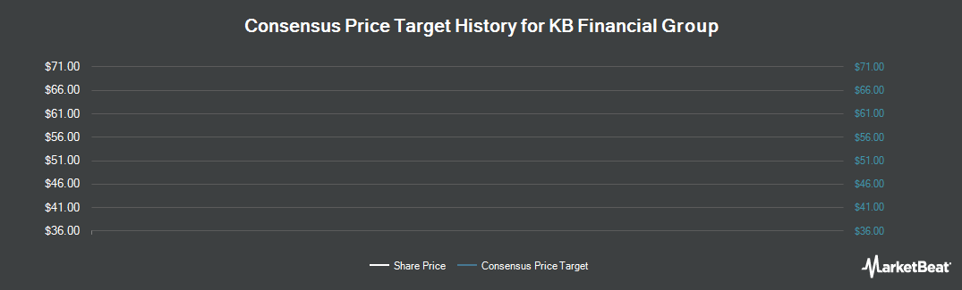 Price Target History for KB Financial Group (NYSE:KB)