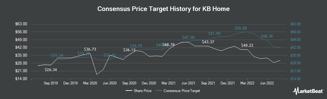 Price Target History for KB Home (NYSE:KBH)