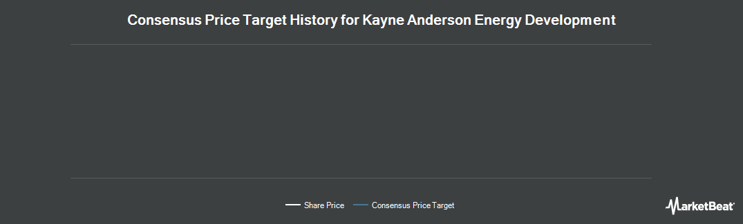 Price Target History for Kayne Anderson Energy Development (NYSE:KED)