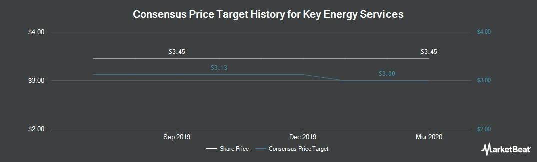 Price Target History for Key Energy Services (NYSE:KEG)
