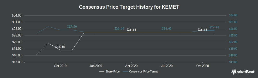 Price Target History for Kemet Corporation (NYSE:KEM)