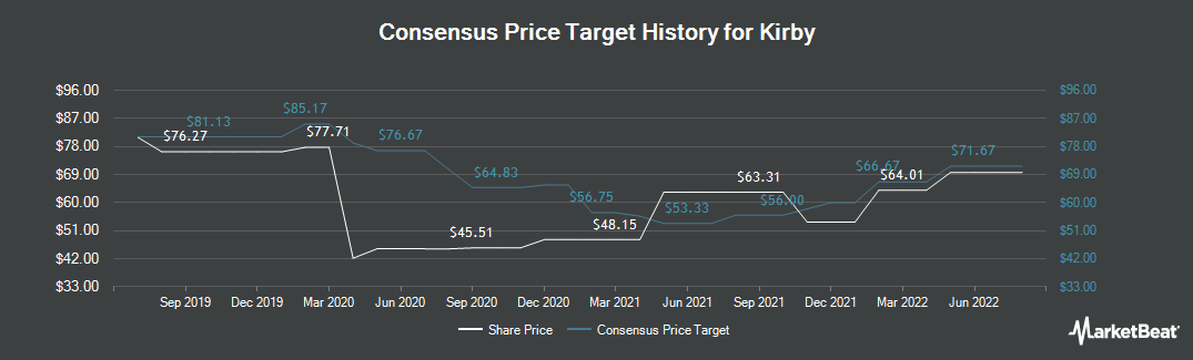 Price Target History for Kirby (NYSE:KEX)