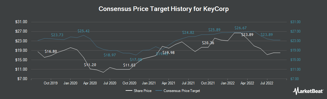 Price Target History for KeyCorp (NYSE:KEY)