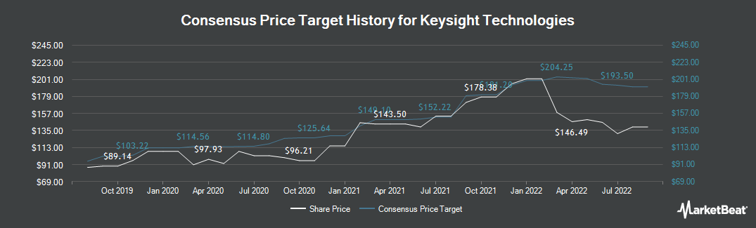 Price Target History for Keysight (NYSE:KEYS)