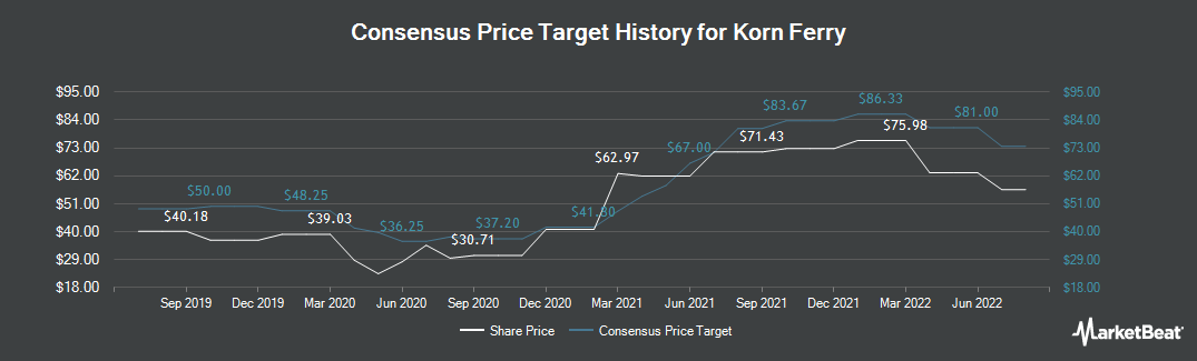 Price Target History for Korn/Ferry International (NYSE:KFY)