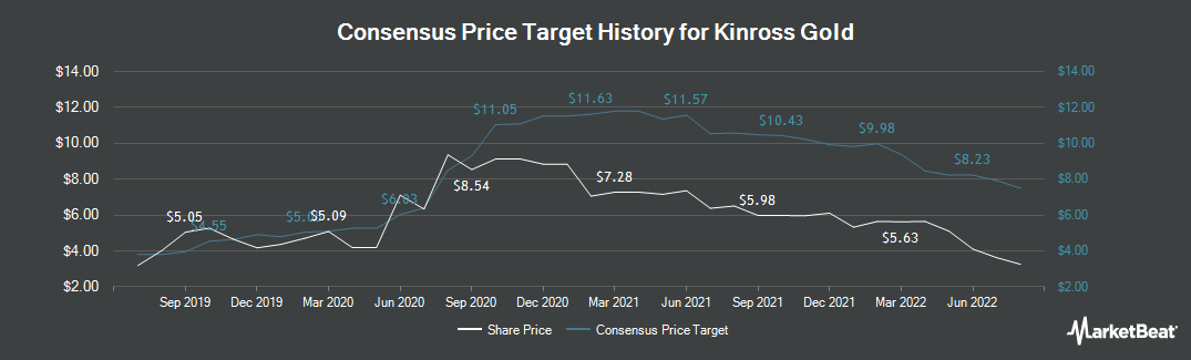 Price Target History for Kinross Gold (NYSE:KGC)