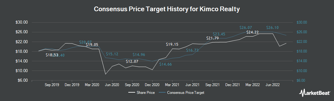 Price Target History for Kimco Realty (NYSE:KIM)
