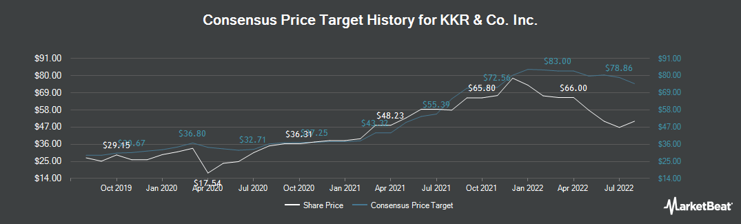 Price Target History for KKR & Co Inc (NYSE:KKR)