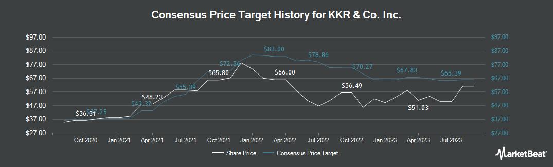 Price Target History for KKR & Co. L.P. (NYSE:KKR)