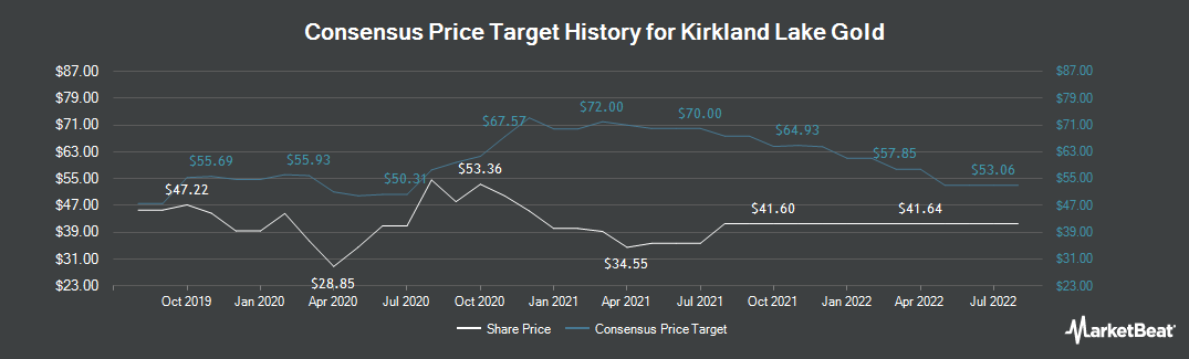 Price Target History for Kirkland Lake Gold (NYSE:KL)