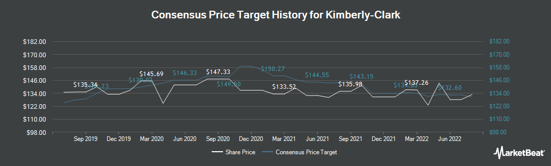 Price Target History for Kimberly Clark (NYSE:KMB)