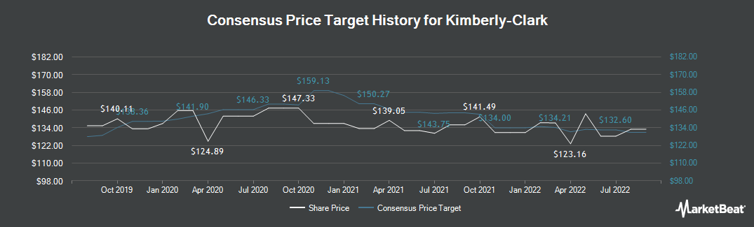 Price Target History for Kimberly-Clark (NYSE:KMB)