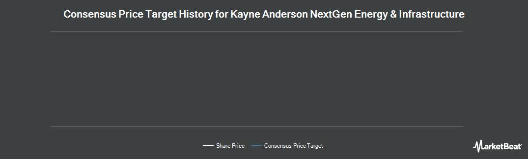 Price Target History for Kayne Anderson Midstream/Energy Fund (NYSE:KMF)